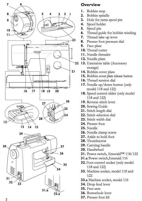 FFF1 Q-3 Basics of Machine Sewing | Fiber, Fabric & Fashion